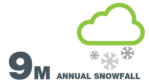 Promedio anual de nieve en Alberta