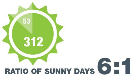Días soleados promedio en Alberta
