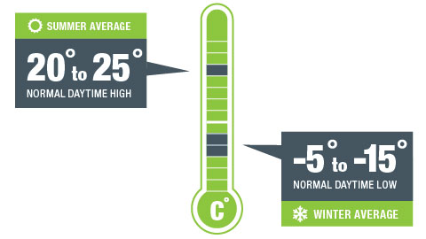 Temperatura de Alberta