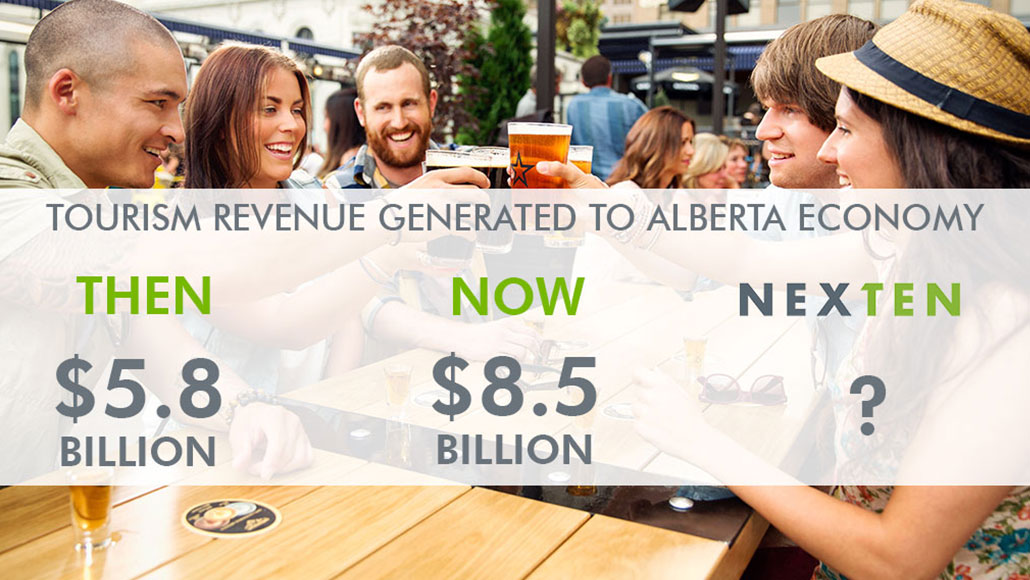 Tourism revenue generated in Alberta