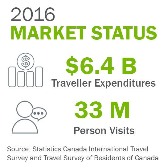 Market status for Canada