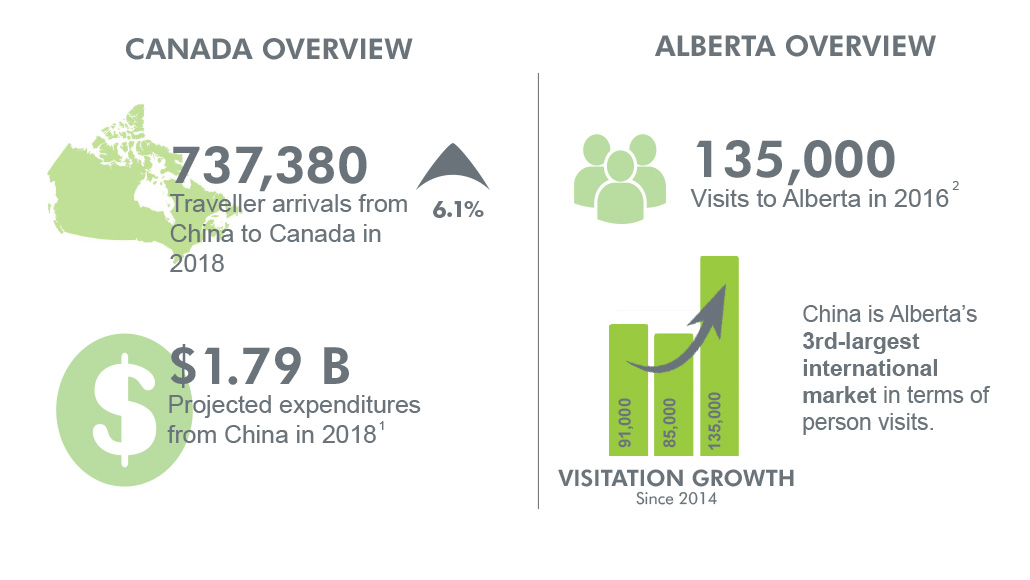 Canada and Alberta overview