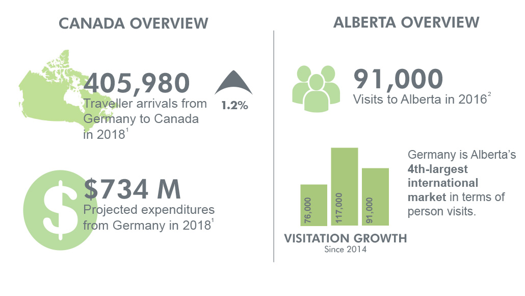 Canada and Alberta overview for Germany
