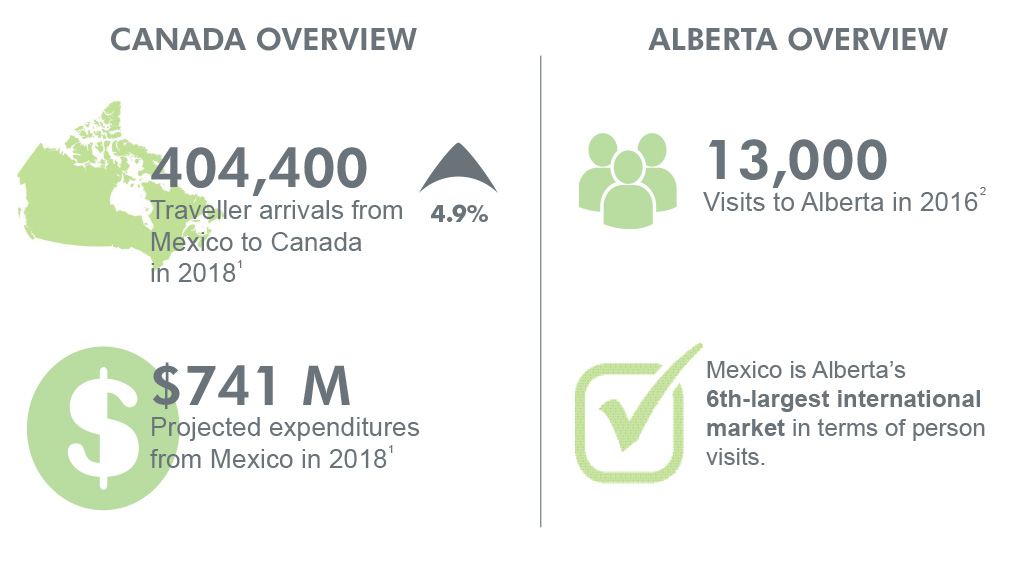 Canada and Alberta overview for Mexico