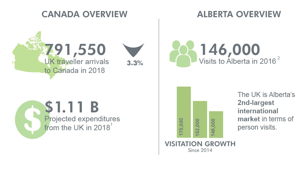 Canada and Alberta overview for UK