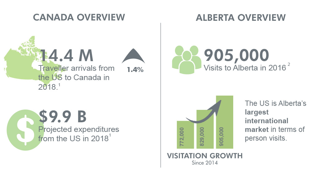Canada and Alberta overview for US