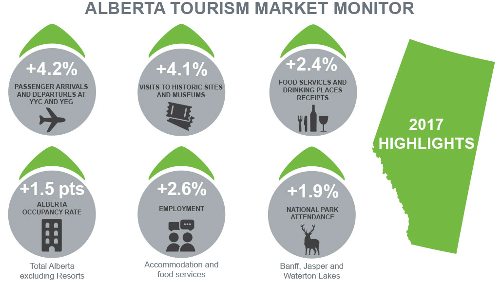 Alberta Tourism Market Monitor - 2017 Highlights