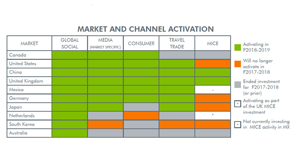 Market channel activation