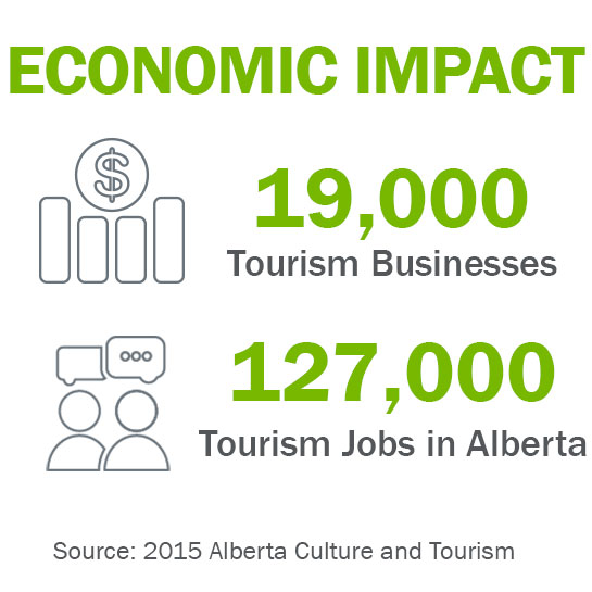 Economic impact of tourism in Alberta. 19,000 tourism businesses and 127,000 tourism jobs.