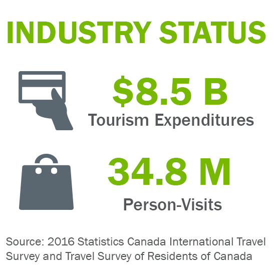 Industry status of tourism in Alberta. $8.5 billion tourism expenditures and 34.8 million person-visits.